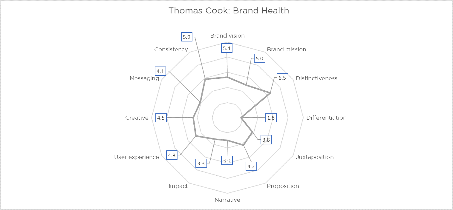 Brand-Healthcheck-thomas-cook.png