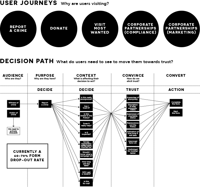 user decision diagram